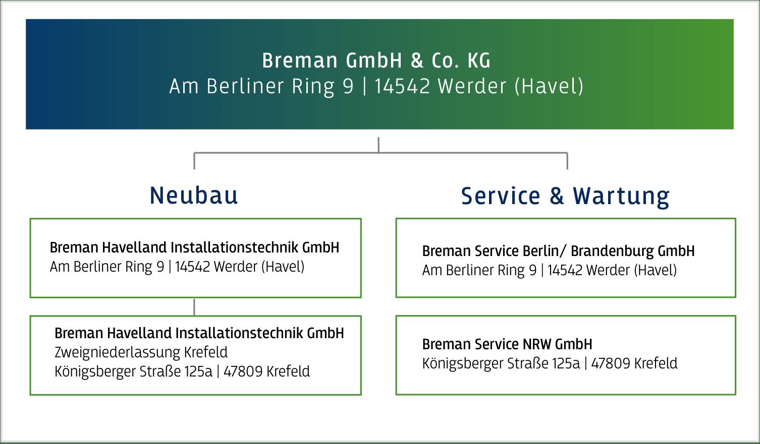 Breman_Organisationsstruktur_29.11.2017